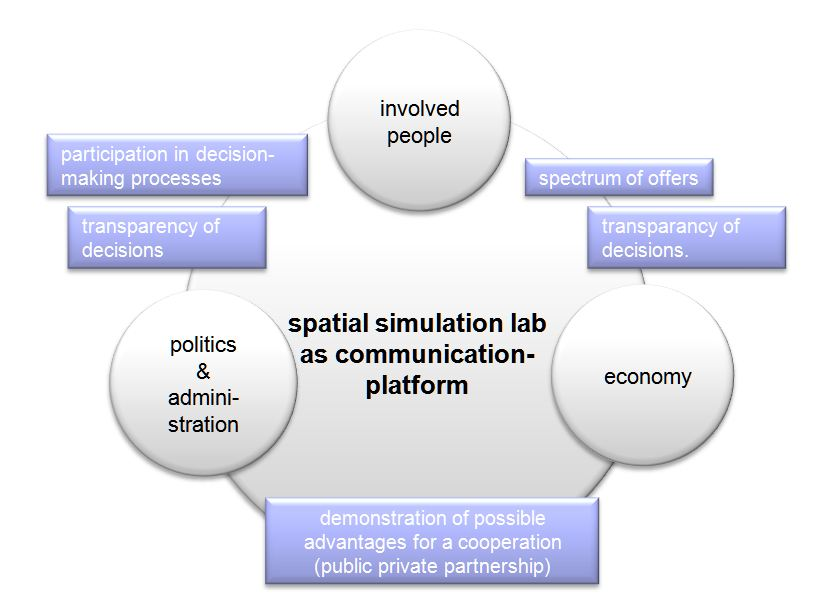 tl_files/enur_content/pics/diagram_communication platform.JPG